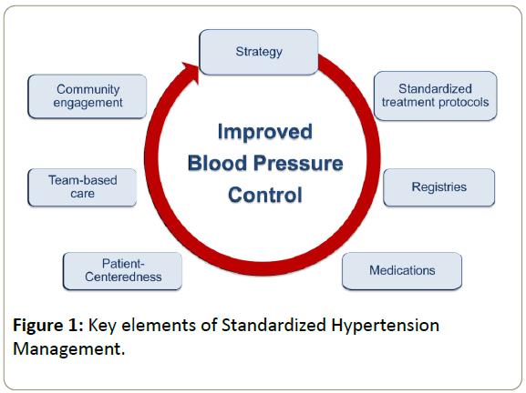 blood-pressure-Standardized-Hypertension